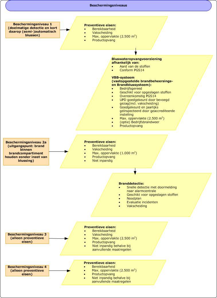 Pgs 15 Beschermingsniveaus Kenniscentrum Infomil